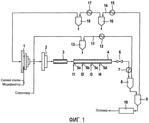Полимеризация этилена в реакторе высокого давления с улучшенной подачей инициатора