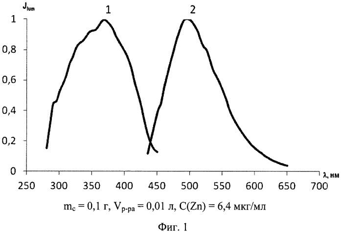 Способ определения цинка (ii)
