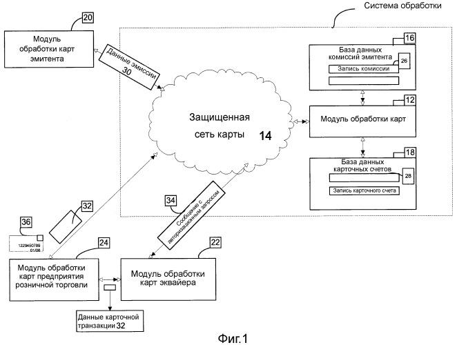 Система и способ обработки коммиссий для карты