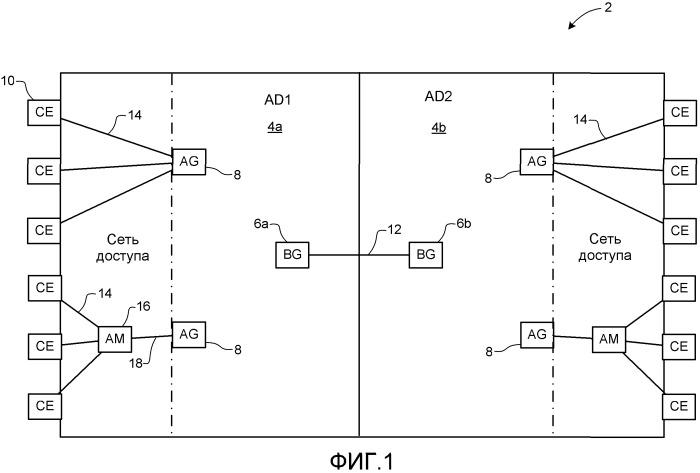 Способ функционирования мультидоменных сетей ethernet провайдера
