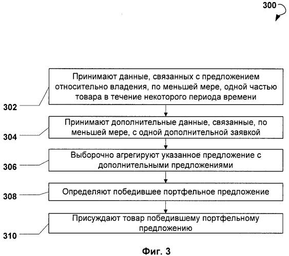 Комбинационные аггрегации портфолио в электронной торговле