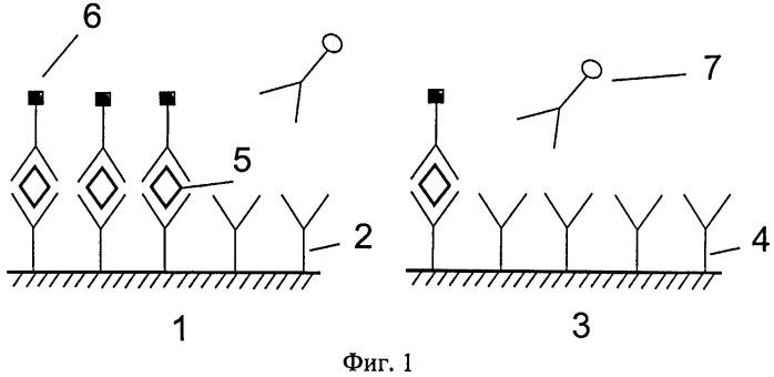 Способ детектирования концентрации аналита с широким динамическим диапазоном