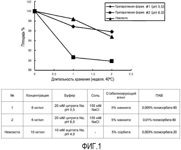 Жидкие препаративные формы для длительно действующего конъюгата g-csf
