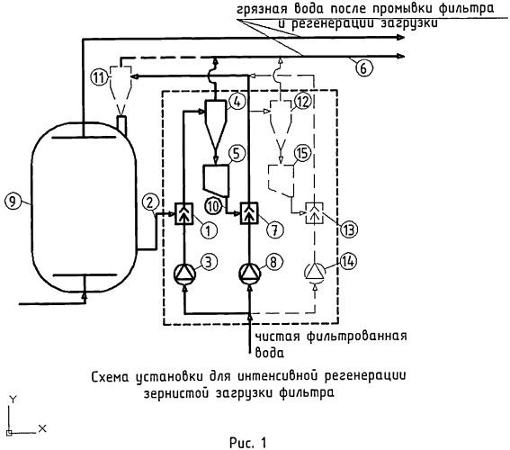 Установка интенсивной регенерации зернистых загрузок фильтров