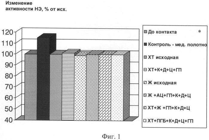 Биорезорбируемая гидрогелевая полимерная композиция с биологически активными веществами (варианты)