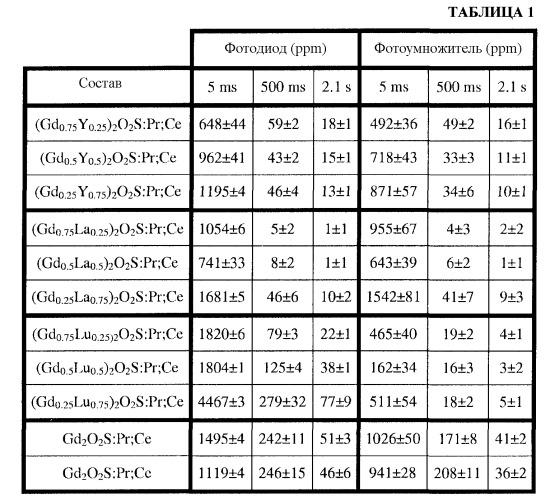 Сцинтилляционный материал и соответствующий спектральный фильтр