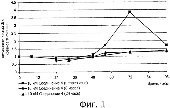 Ингибиторы митоза для интенсификации процесса апоптоза при терапии