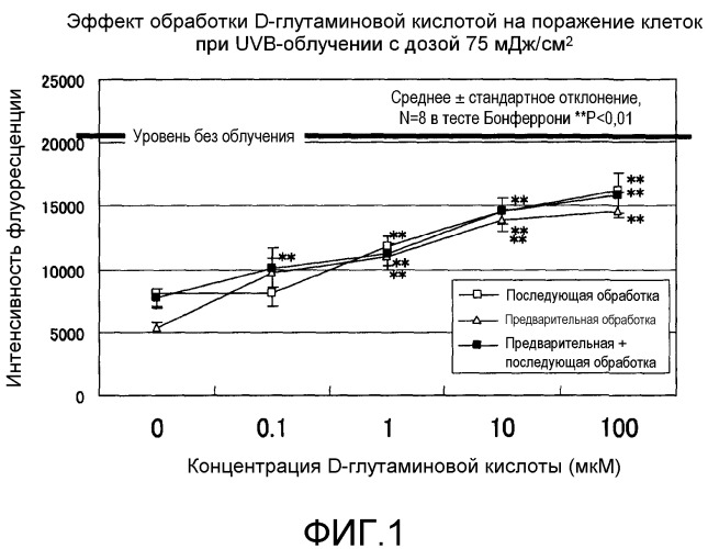 Композиции для смягчения поражений, вызванных ультрафиолетовым излучением