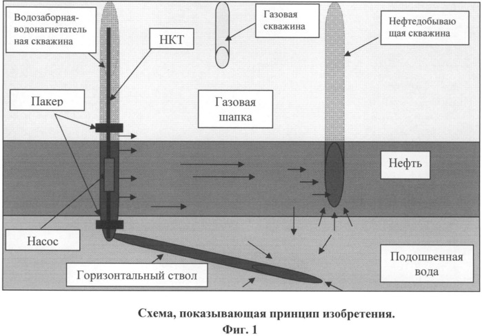 Способ разработки газонефтяных залежей с подошвенной водой