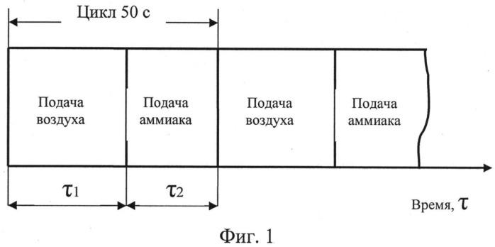 Способ циклического газового азотирования штампов из сталей для горячего деформирования