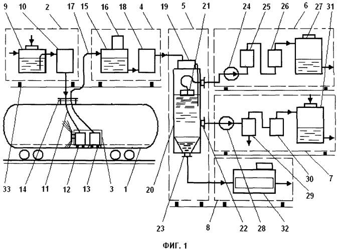 Система очистки резервуаров для хранения и транспортировки нефтепродуктов