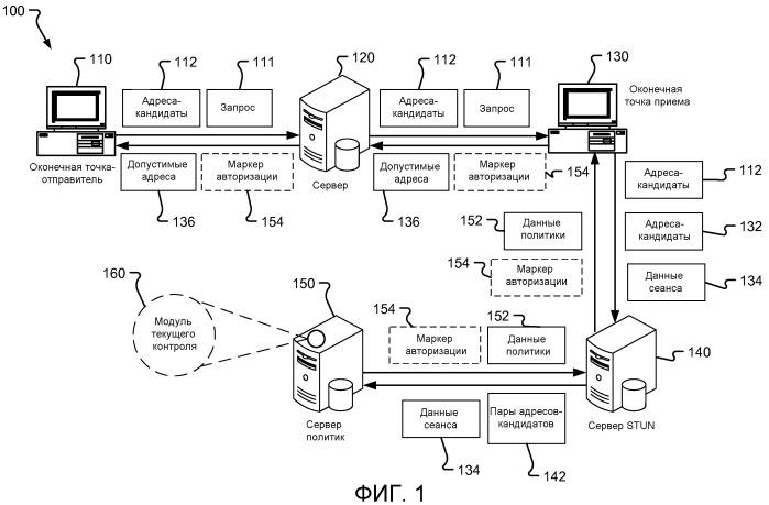 Архитектура системы обслуживания политик для сеансов, создаваемых с использованием stun