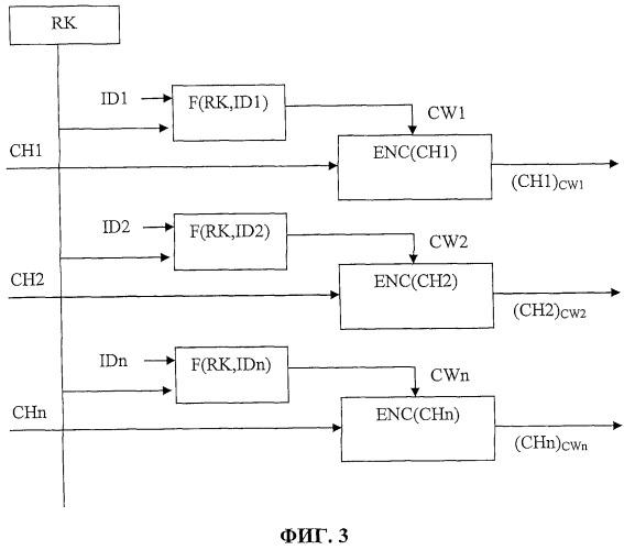 Способ управления доступом к набору каналов для приемного или декодирующего устройства (варианты)