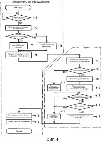Система управления биологической информацией и способ управления биологической информацией