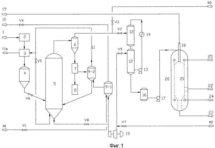 Технология и установка для получения синтез-газа из биомассы путем пиролиза