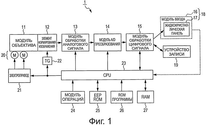 Устройство и способ управления отображением и компьютерный программный продукт