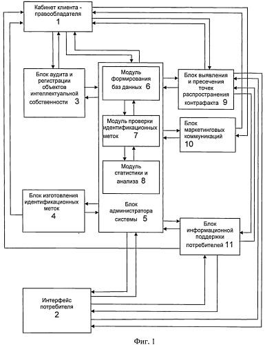 Комплексная система защиты товара от подделок