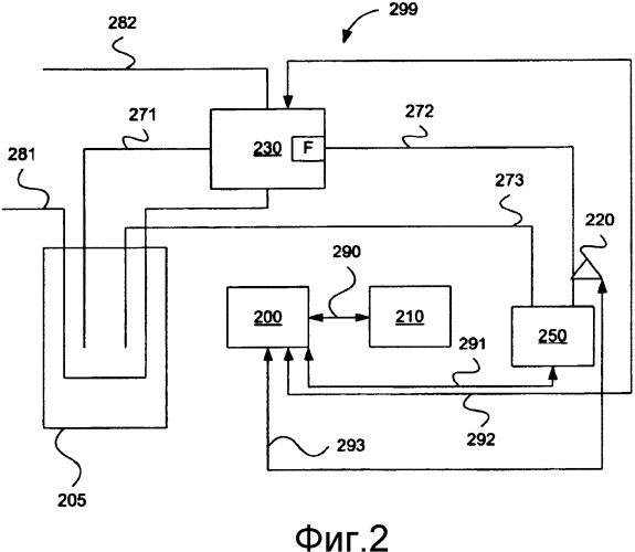 Способ и устройство, относящиеся к необходимости обслуживания фильтра в устройстве подачи жидкости системы scr