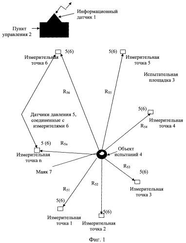 Способ определения фугасного действия объекта испытаний