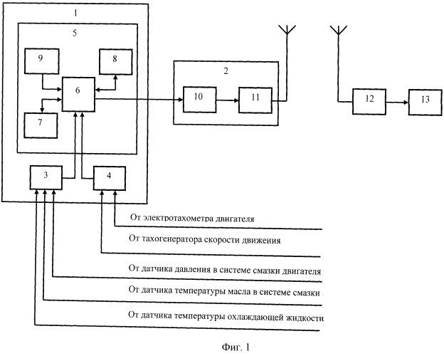 Устройство для контроля оптимальных режимов работы военной гусеничной машины