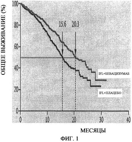Лечение антителами против vegf