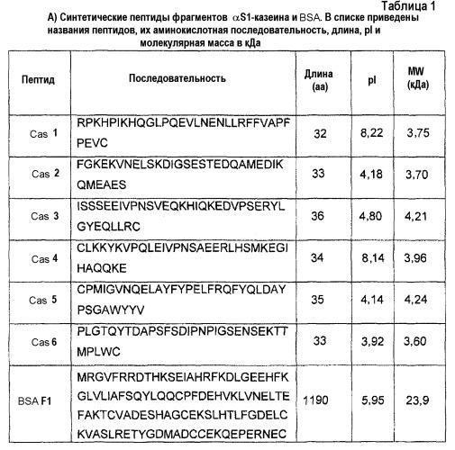 Способ идентификации аллергенных белков и пептидов