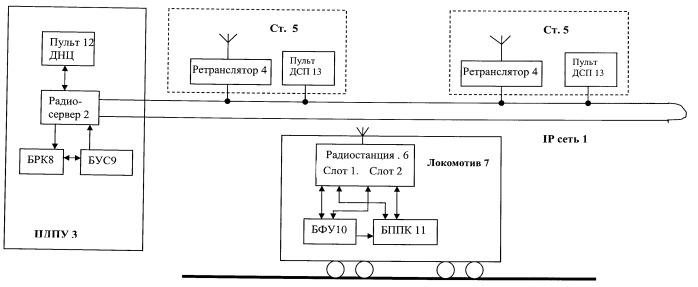 Система цифровой поездной радиосвязи для железнодорожного транспорта
