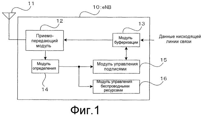 Способ осуществления произвольного доступа в системе беспроводной связи, система беспроводной связи, беспроводной терминал и модуль базовой станции
