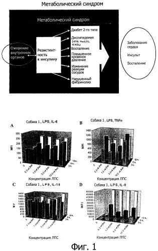 Композиции и мультипараметричекие способы анализа для измерения биологических медиаторов физиологического здоровья
