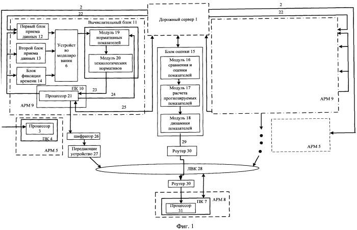 Система для определения показателей работы двух объединенных железнодорожных станций