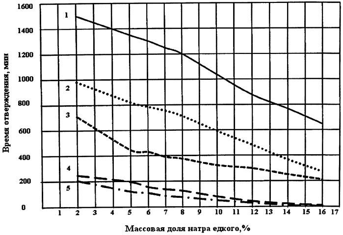 Способ герметизации эксплуатационной колонны скважины