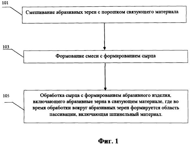 Абразивное изделие (варианты) и способ его формирования