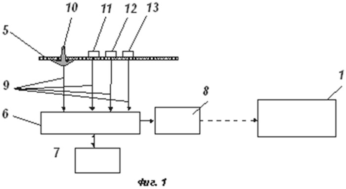 Способ управления электронными приборами и пульт дистанционного управления для его осуществления