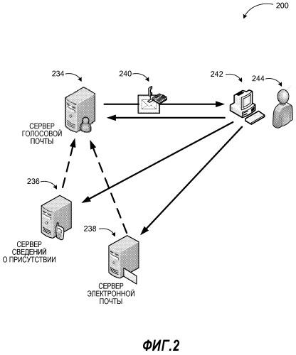 Расширенное использование голосовой почты посредством автоматического создания предварительного просмотра сообщения голосовой почты