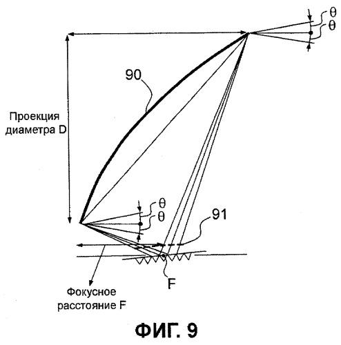 Антенна с совместимым использованием источников и способ формирования антенны с совместным использованием источников для формирования множества лучей