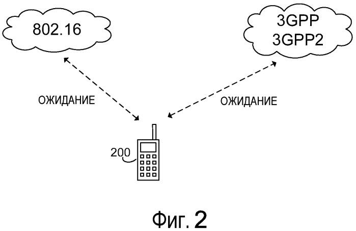 Система и способ для перенаправления сообщений в активный интерфейс многоинтерфейсного устройства