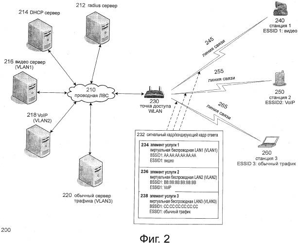 Способ и система для динамического согласования обслуживания с однородной защитной плоскостью контроля в беспроводной сети