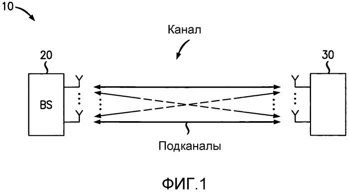 Передача посредством обратной связи информации о состоянии канала
