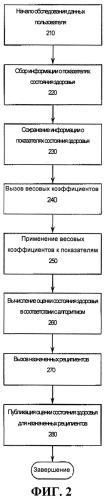 Система автоматизированного сбора, обработки и передачи медицинских данных