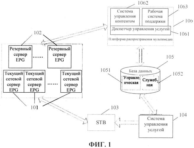 Способ, устройство управления системой обслуживания телевидения в сетях передачи данных по протоколу ip, и система обслуживания телевидения в сетях передачи данных по протоколу ip