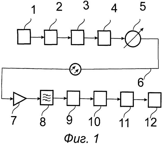Высокоскоростная оптическая линия, защищенная от прослушивания квантовым шумом