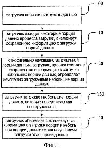 Способ и устройство загрузки данных