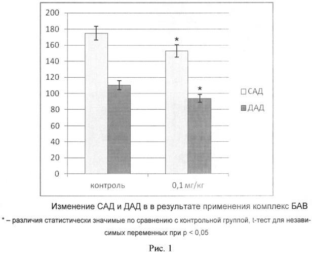 Комплекс биологически активных веществ для лечения и профилактики заболеваний сердечно-сосудистой системы