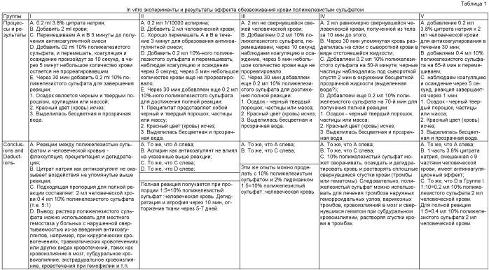 Фармацевтические композиции для обезвоживания, атрофии и удаления патологических тканей