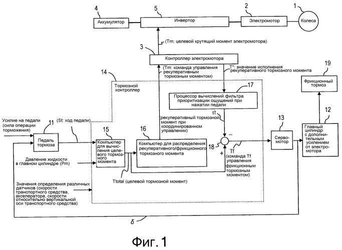 Система управления тормозом транспортного средства