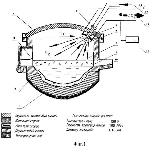 Дуговая сталеплавильная печь с дожиганием горючих газов