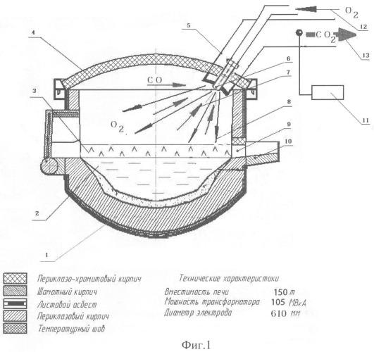 Способ дожигания горючих газов в дуговой печи
