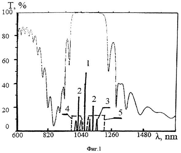 Способ оптического мониторинга поверхности в области воздействия лазерного излучения и устройство для его осуществления