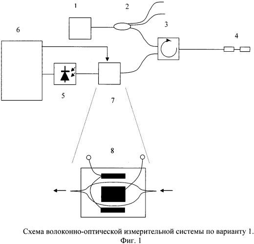 Волоконно-оптическая измерительная система (варианты)