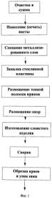 Способ составной герметизации для вакуумного стекла